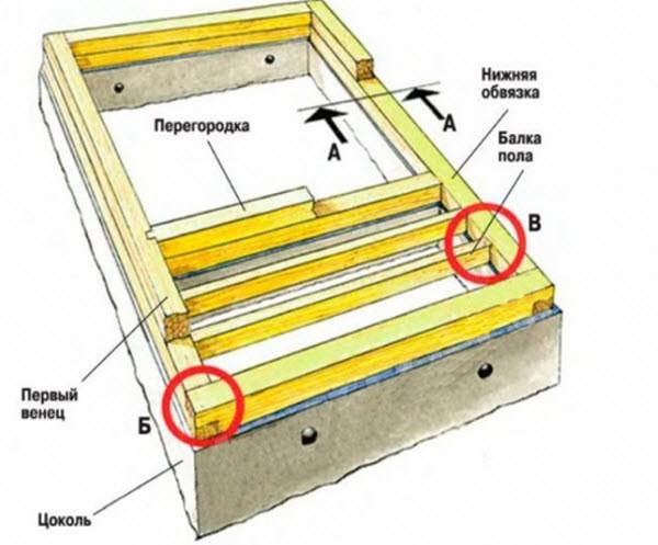 технология строительства фундамента для дома из бруса клееного