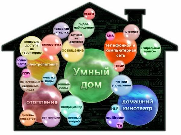 экономия электроэнергии в быту с помощью системы умный дом