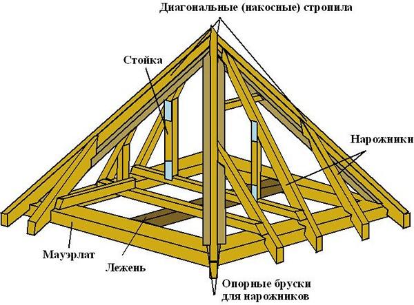 конструкция шатровой крыши фото