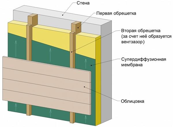 устройство вентилируемого фасада фото