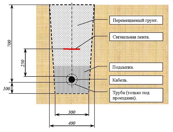 прокладка кабеля в земле схема