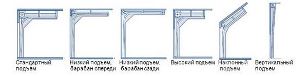 подъемные секционные ворота разновидности фото