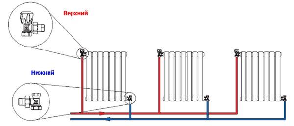 диагональное подключение радиатора отопления фото