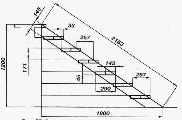 устройство деревянных лестниц фото