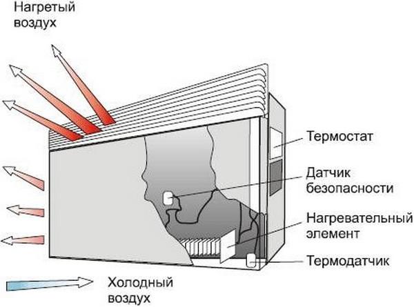 технические характеристики электрических конвекторов фото