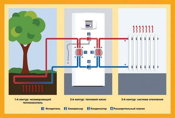варианты отопления дома без газа фото