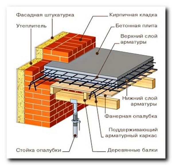 толщина плиты межэтажного перекрытия