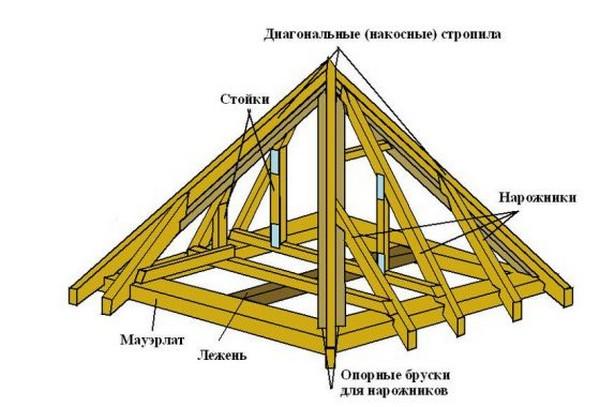 стропильная система вальмовой крыши фото