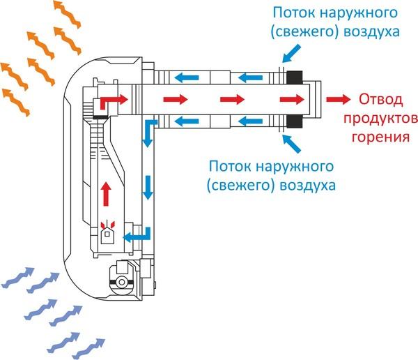принцип работы газового конвектора фото