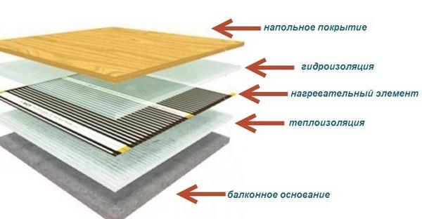 теплый пол электрический на балконе фото
