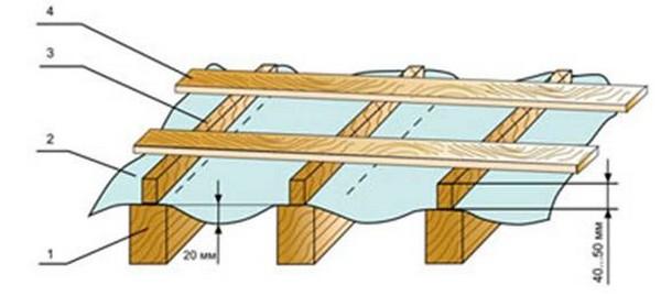 конструкция односкатной крыши для гаража фото