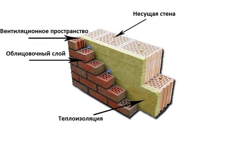 кирпичные стены толщина с утеплителем фото