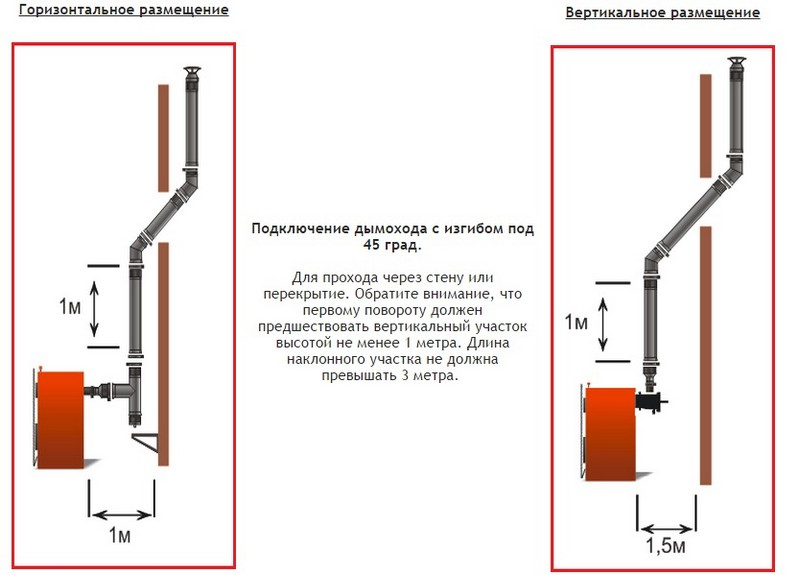 монтаж дымохода для твердотопливного котла фото