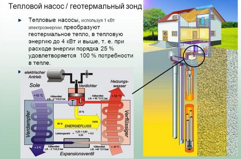 принцип геотермального отопления фото