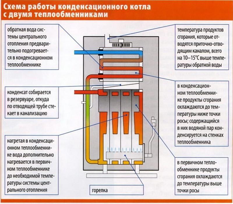 принцип работы конденсационного газового котла фото