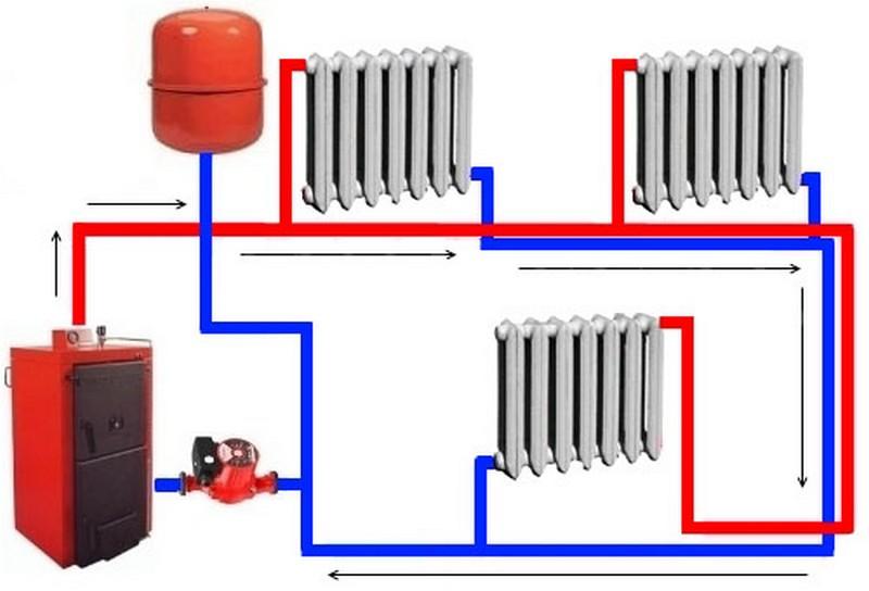 Какое отопление лучше для частного дома: возможные варианты