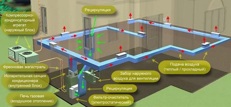 система воздушного отопления дома фото