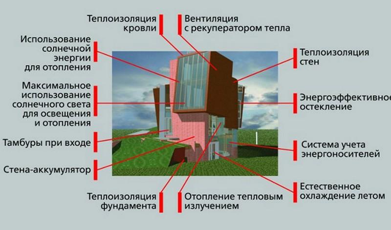 энергоэффективный дом фото