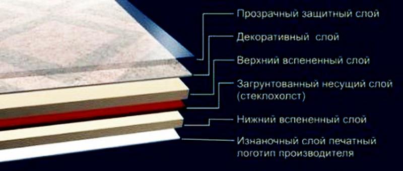 структура линолеума на вспененном основании