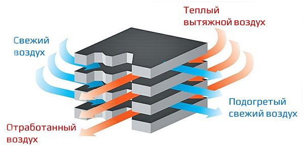 принцип работы рекуператора воздуха схема