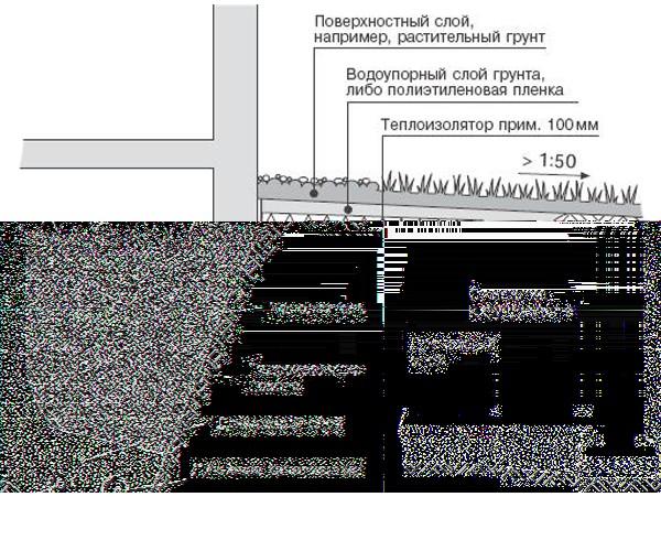 схема утепления цоколя сыпучими материалами