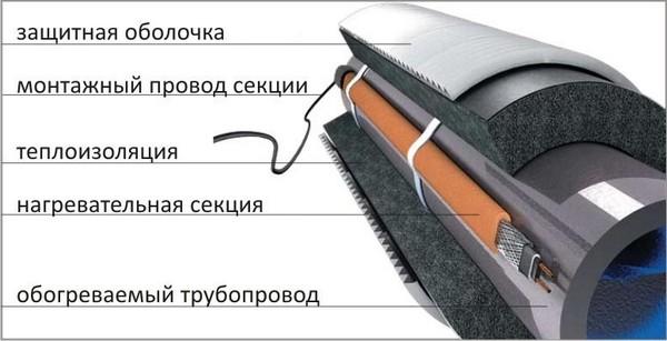 теплоизоляция водопроводных труб фото