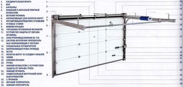 устройство секционных ворот фото