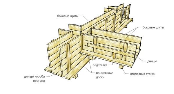 деревянная опалубка фото