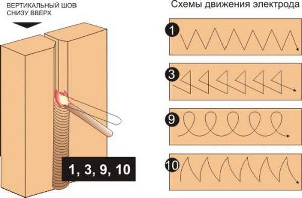как варить вертикальный шов электросваркой фото