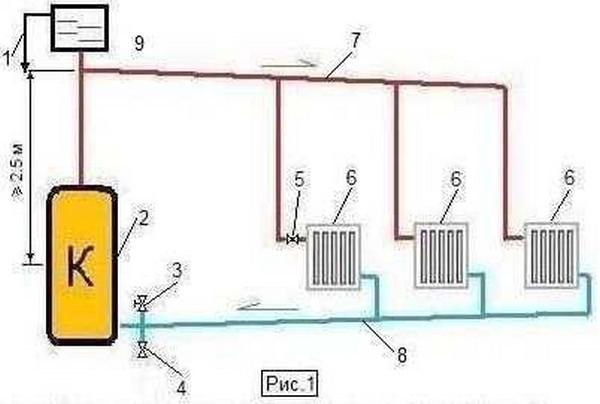 двухтрубная система отопления с верхней разводкой фото