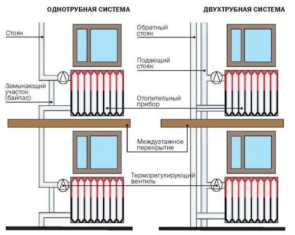 вертикальная двухтрубная система отопления своими руками фото