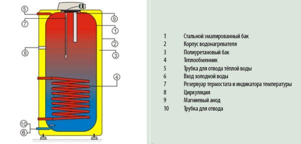 устройство бойлера косвенного нагрева фото