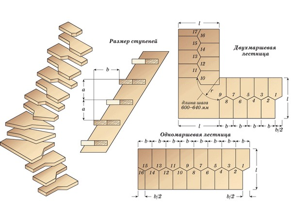 Лестница гусиный шаг: ее особенности и самостоятельное изготовление, Строй Советы