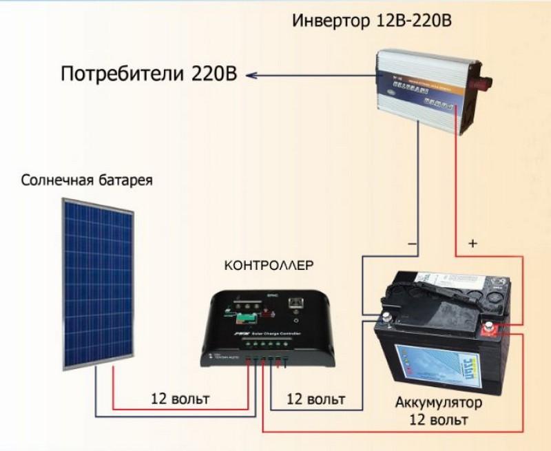 устройство солнечной электростанции для дома фото