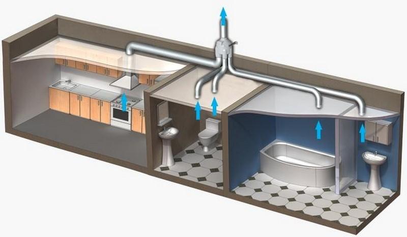Система вентиляции для квартиры своими руками