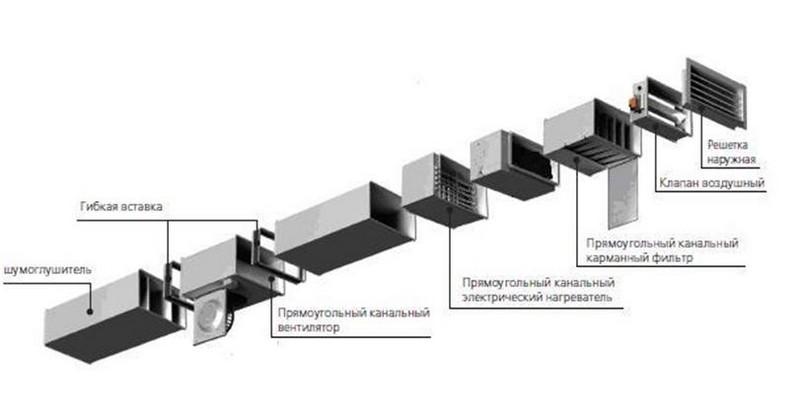 устройство вентиляции в квартире фото