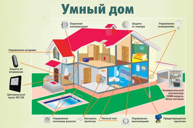 что такое умный дом фото