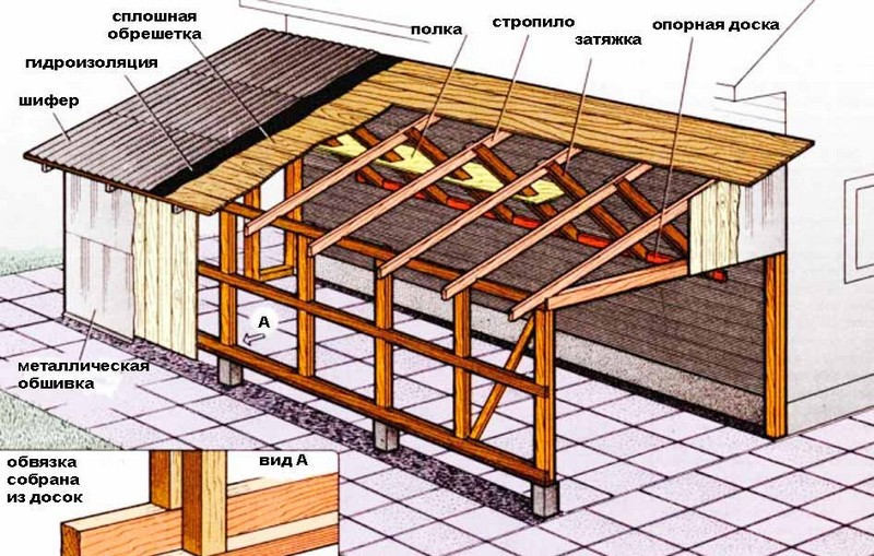 устройство крыши гаража фото